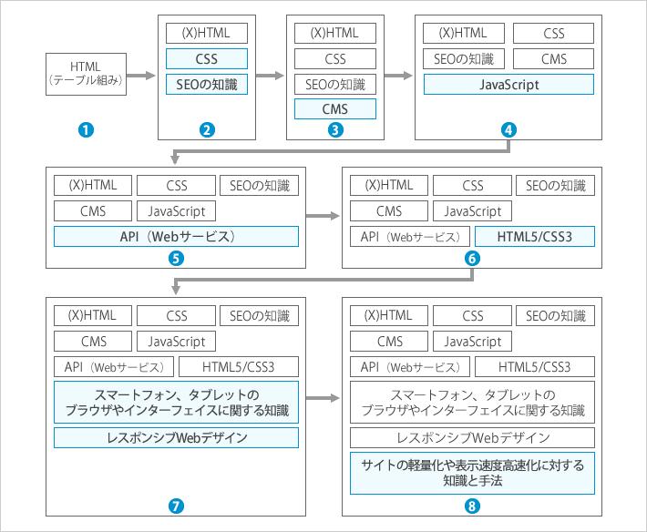 HTMLコーダーが行う業務拡大イメージ