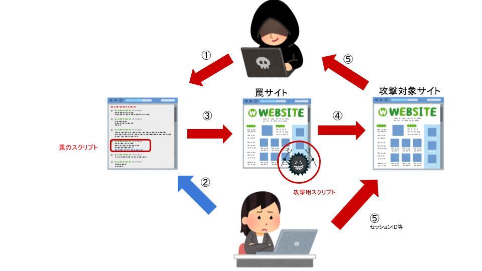 クロス サイト スクリプト クロスサイトスクリプティング(XSS) - とほほのWWW入門